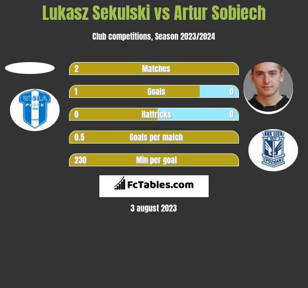 Łukasz Sekulski vs Artur Sobiech h2h player stats