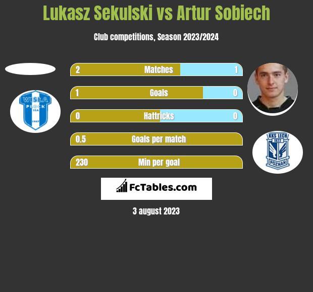 Lukasz Sekulski vs Artur Sobiech h2h player stats