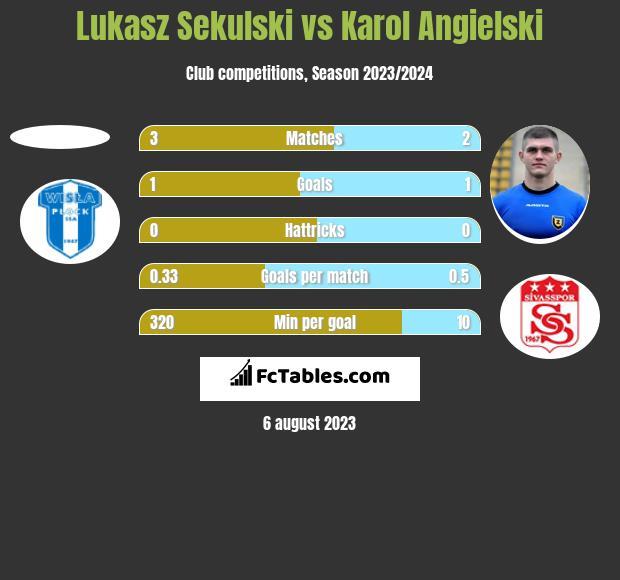 Łukasz Sekulski vs Karol Angielski h2h player stats
