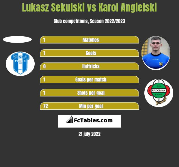Lukasz Sekulski vs Karol Angielski h2h player stats