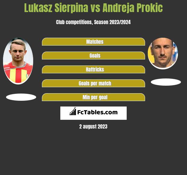 Lukasz Sierpina vs Andreja Prokic h2h player stats