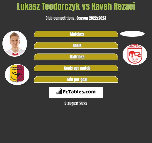 Lukasz Teodorczyk vs Kaveh Rezaei h2h player stats