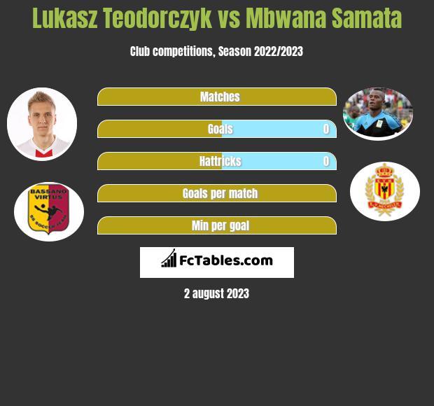 Lukasz Teodorczyk vs Mbwana Samata h2h player stats
