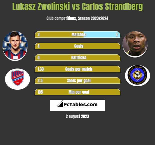 Lukasz Zwolinski vs Carlos Strandberg h2h player stats