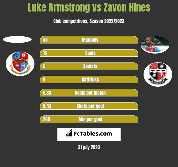 Luke Armstrong vs Zavon Hines h2h player stats