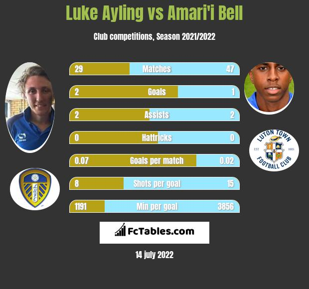 Luke Ayling vs Amari'i Bell infographic