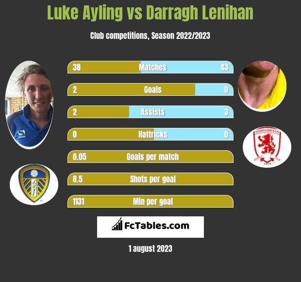 Luke Ayling vs Darragh Lenihan infographic