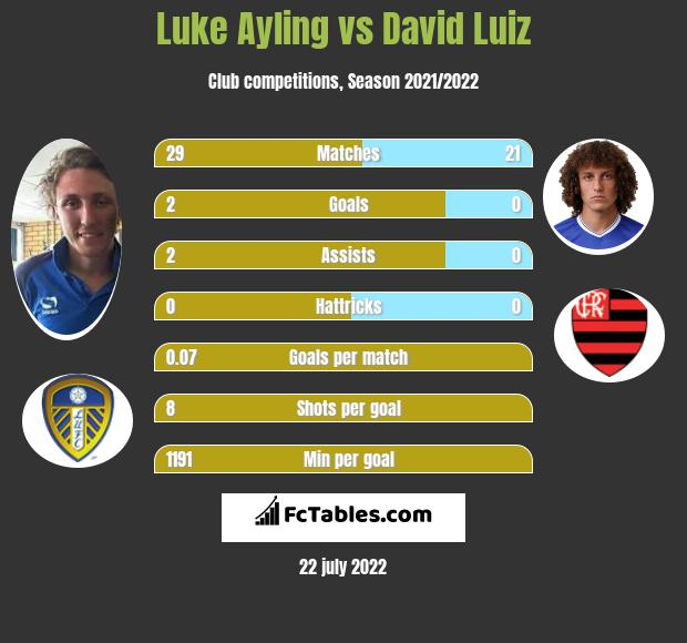 Luke Ayling vs David Luiz infographic