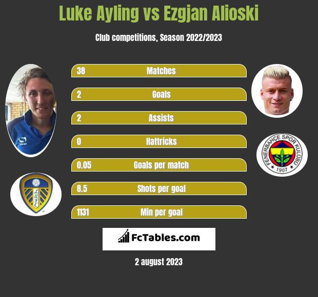 Luke Ayling vs Ezgjan Alioski infographic