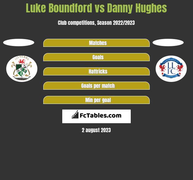 Luke Boundford vs Danny Hughes h2h player stats