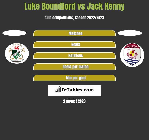 Luke Boundford vs Jack Kenny h2h player stats