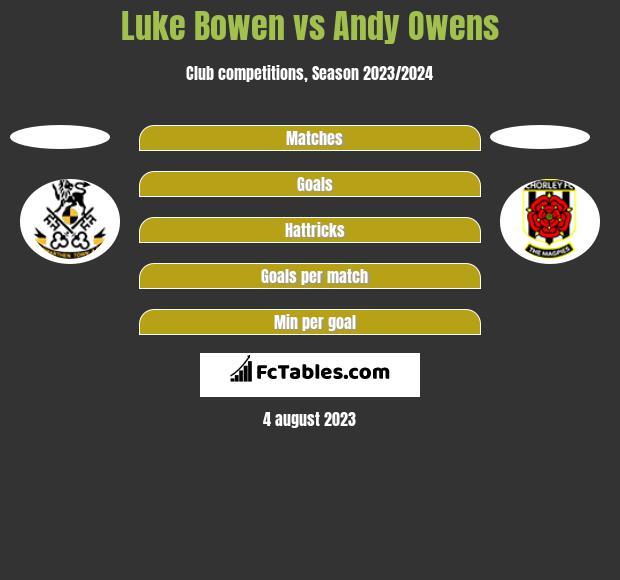 Luke Bowen vs Andy Owens h2h player stats