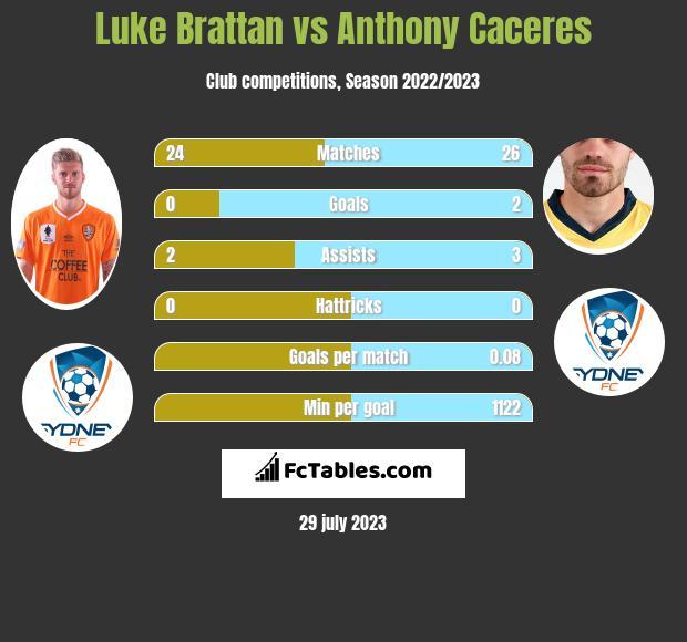 Luke Brattan vs Anthony Caceres infographic