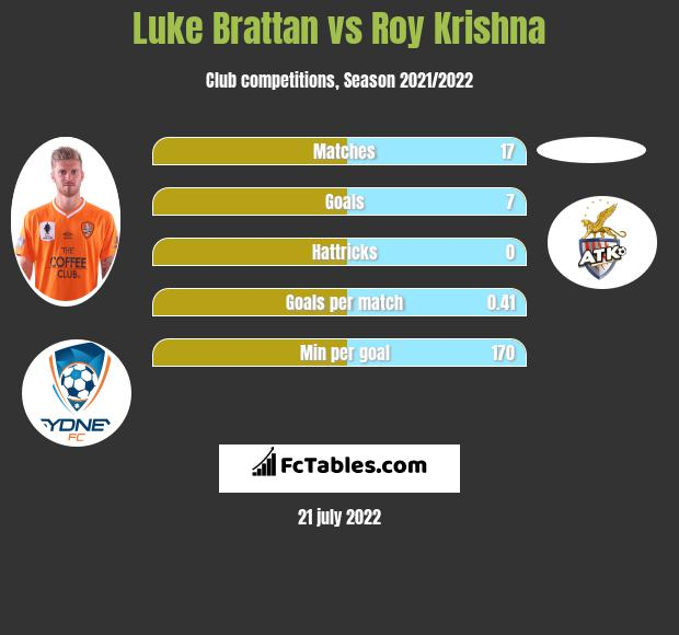 Luke Brattan vs Roy Krishna infographic