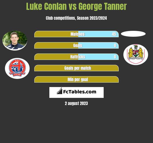 Luke Conlan vs George Tanner infographic