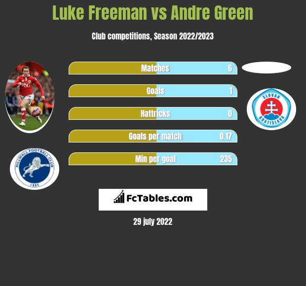 Luke Freeman vs Andre Green h2h player stats