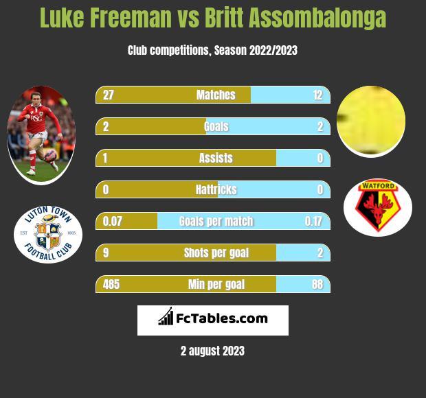 Luke Freeman vs Britt Assombalonga h2h player stats