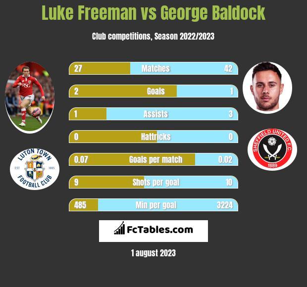 Luke Freeman vs George Baldock infographic