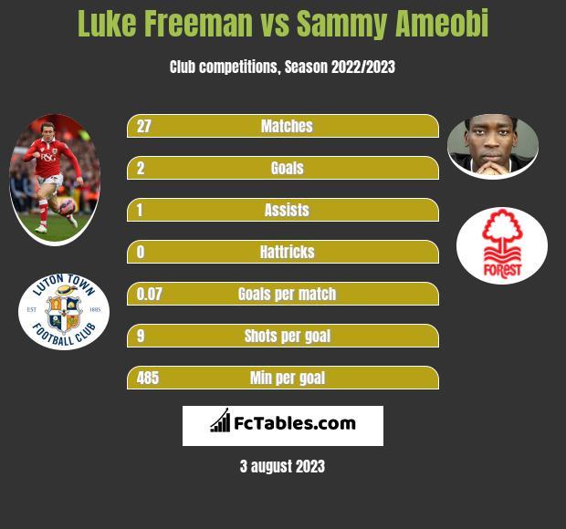 Luke Freeman vs Sammy Ameobi h2h player stats