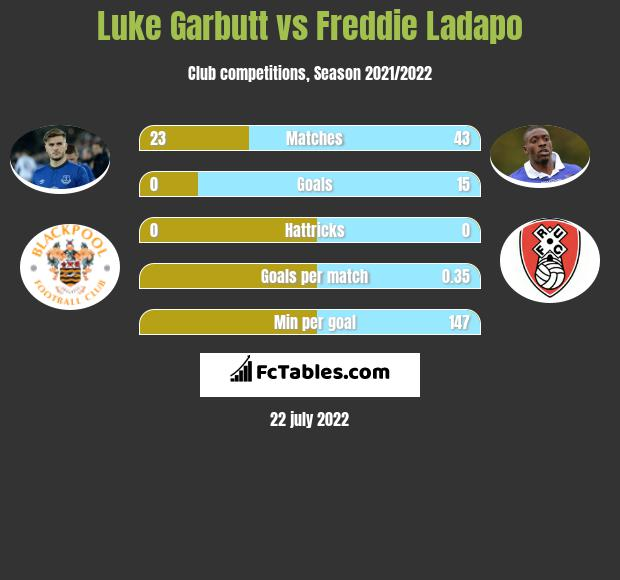 Luke Garbutt vs Freddie Ladapo infographic
