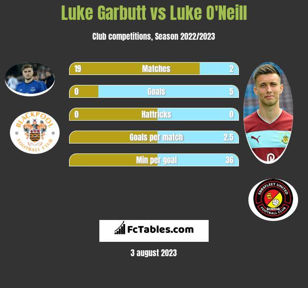 Luke Garbutt vs Luke O'Neill infographic