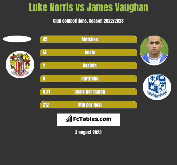 Luke Norris vs James Vaughan h2h player stats