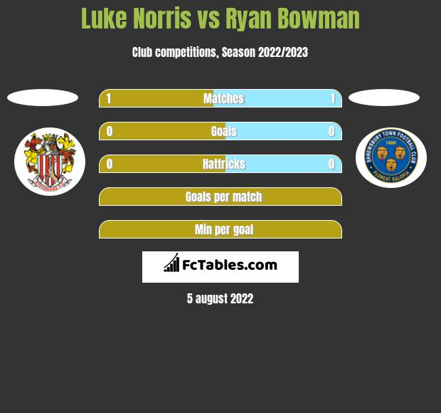 Luke Norris vs Ryan Bowman h2h player stats