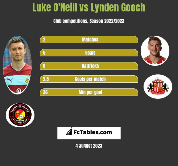 Luke O'Neill vs Lynden Gooch h2h player stats