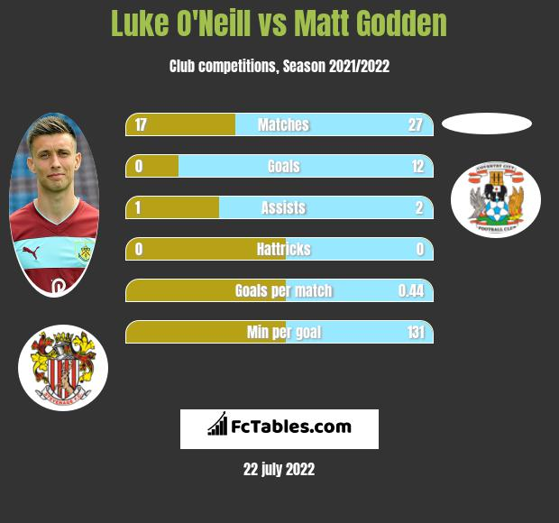 Luke O'Neill vs Matt Godden h2h player stats
