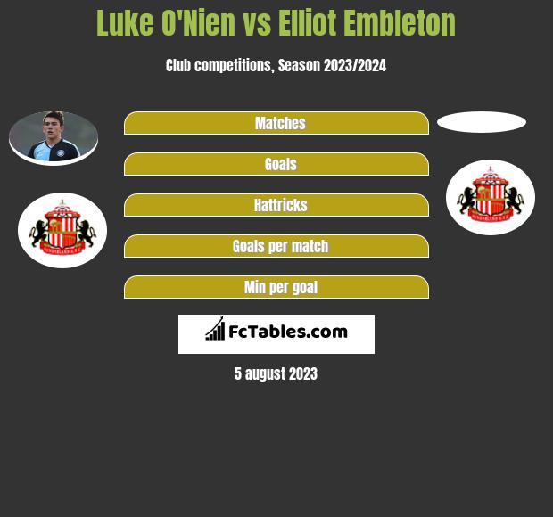 Luke O'Nien vs Elliot Embleton infographic