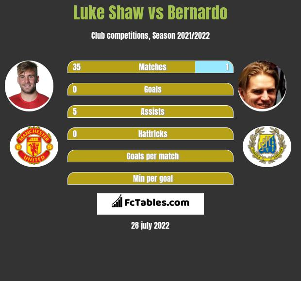 Luke Shaw vs Bernardo infographic