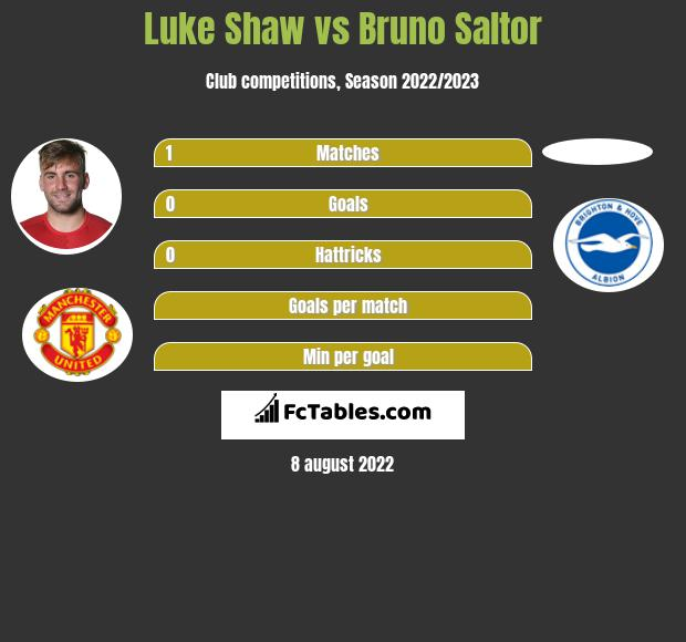 Luke Shaw vs Bruno Saltor infographic