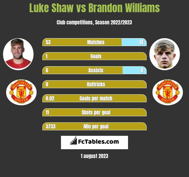Luke Shaw vs Brandon Williams infographic