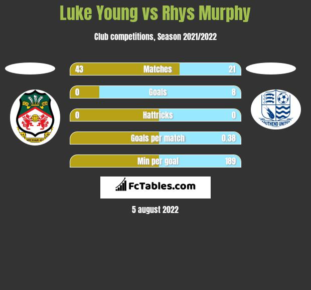 Luke Young vs Rhys Murphy h2h player stats