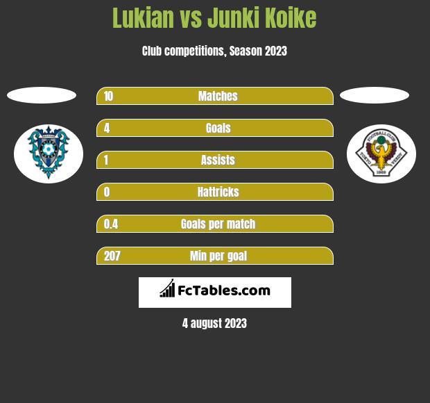 Lukian vs Junki Koike h2h player stats