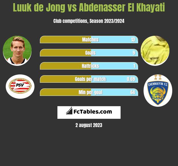 Luuk de Jong vs Abdenasser El Khayati h2h player stats