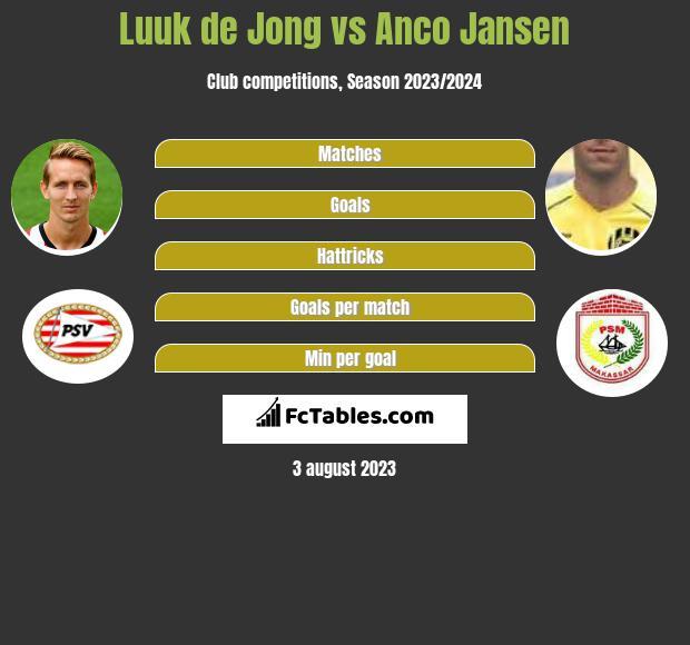 Luuk de Jong vs Anco Jansen h2h player stats