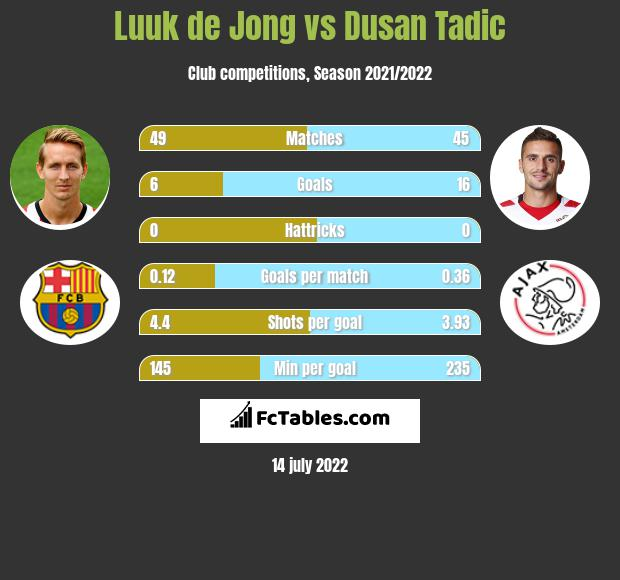 Luuk de Jong vs Dusan Tadic h2h player stats