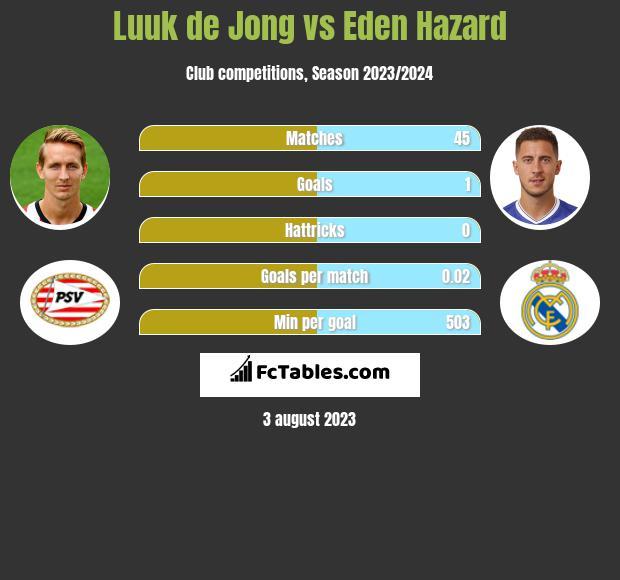 Luuk de Jong vs Eden Hazard infographic
