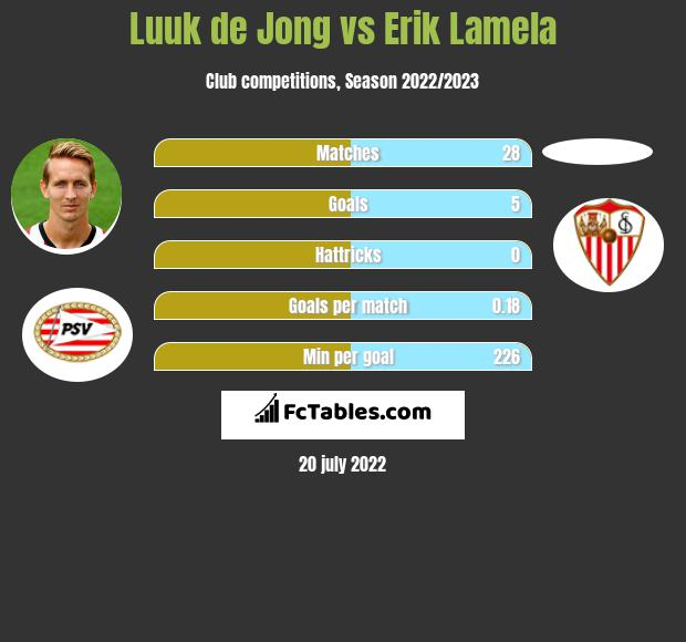 Luuk de Jong vs Erik Lamela h2h player stats
