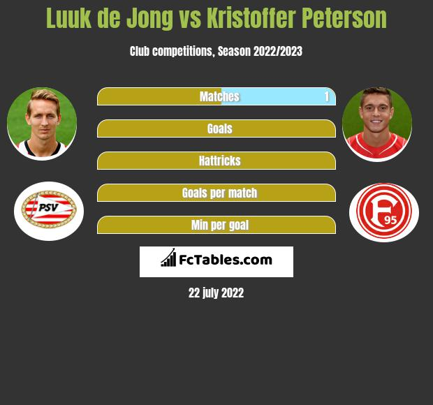 Luuk de Jong vs Kristoffer Peterson h2h player stats