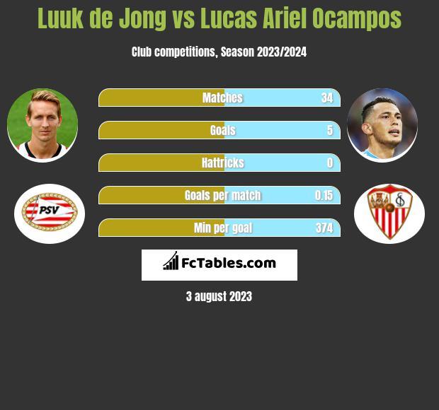 Luuk de Jong vs Lucas Ariel Ocampos infographic