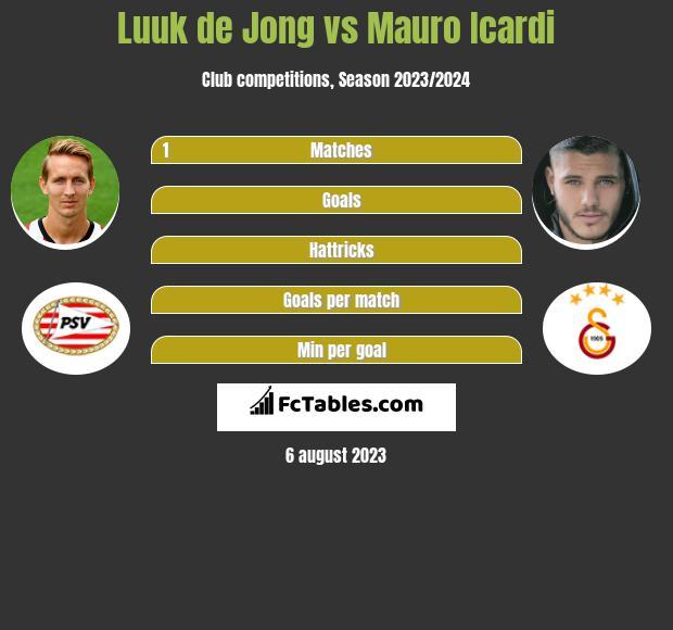 Luuk de Jong vs Mauro Icardi h2h player stats