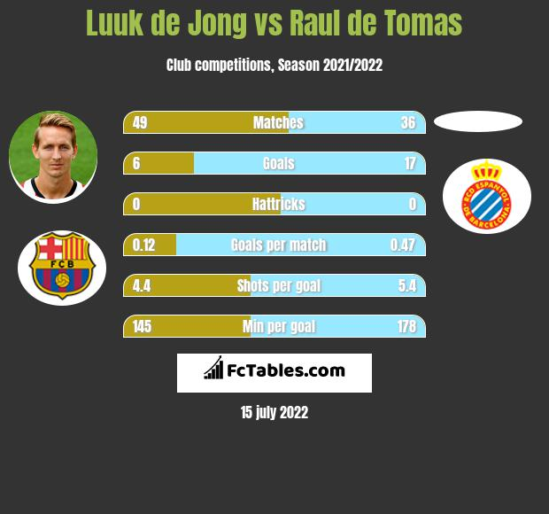 Luuk de Jong vs Raul de Tomas infographic