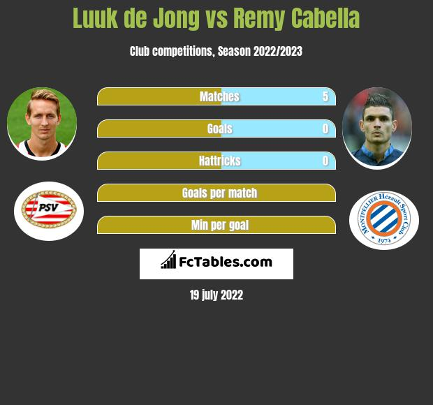 Luuk de Jong vs Remy Cabella infographic