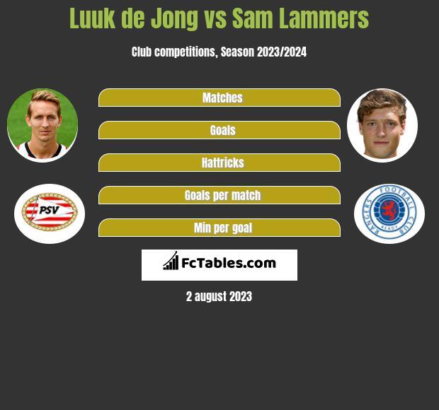 Luuk de Jong vs Sam Lammers h2h player stats
