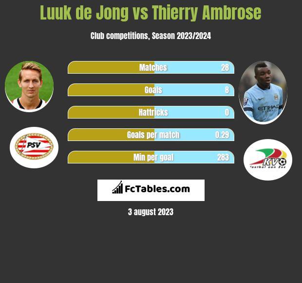 Luuk de Jong vs Thierry Ambrose
