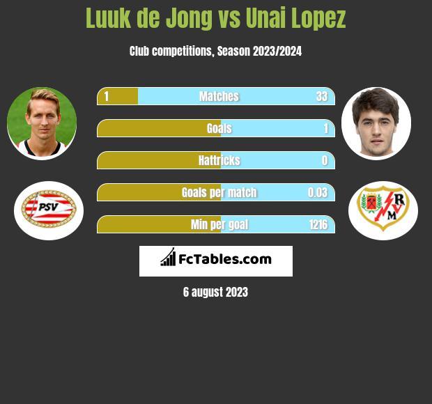 Luuk de Jong vs Unai Lopez h2h player stats