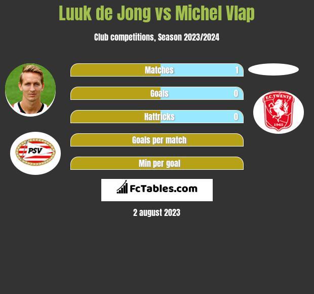 Luuk de Jong vs Michel Vlap h2h player stats