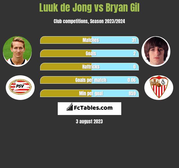 Luuk de Jong vs Bryan Gil infographic